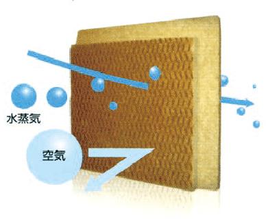 「ECOボード」が水蒸気を吸放出するイメージ