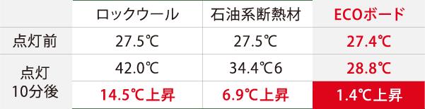 遮熱実験結果の表